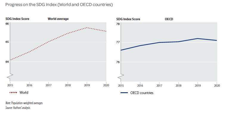 evolución mundo indice ODS 2021