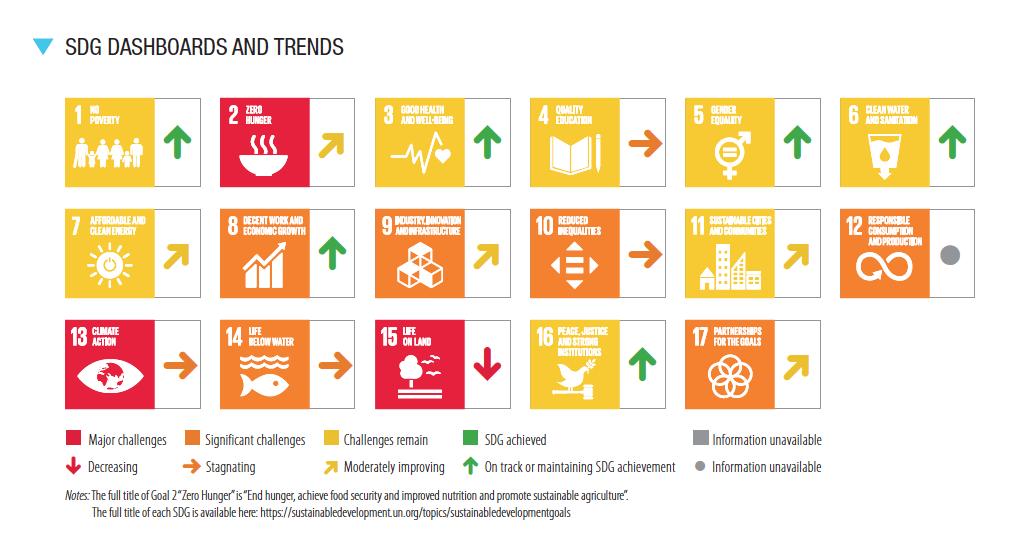 Índice Global ODS 2021 España